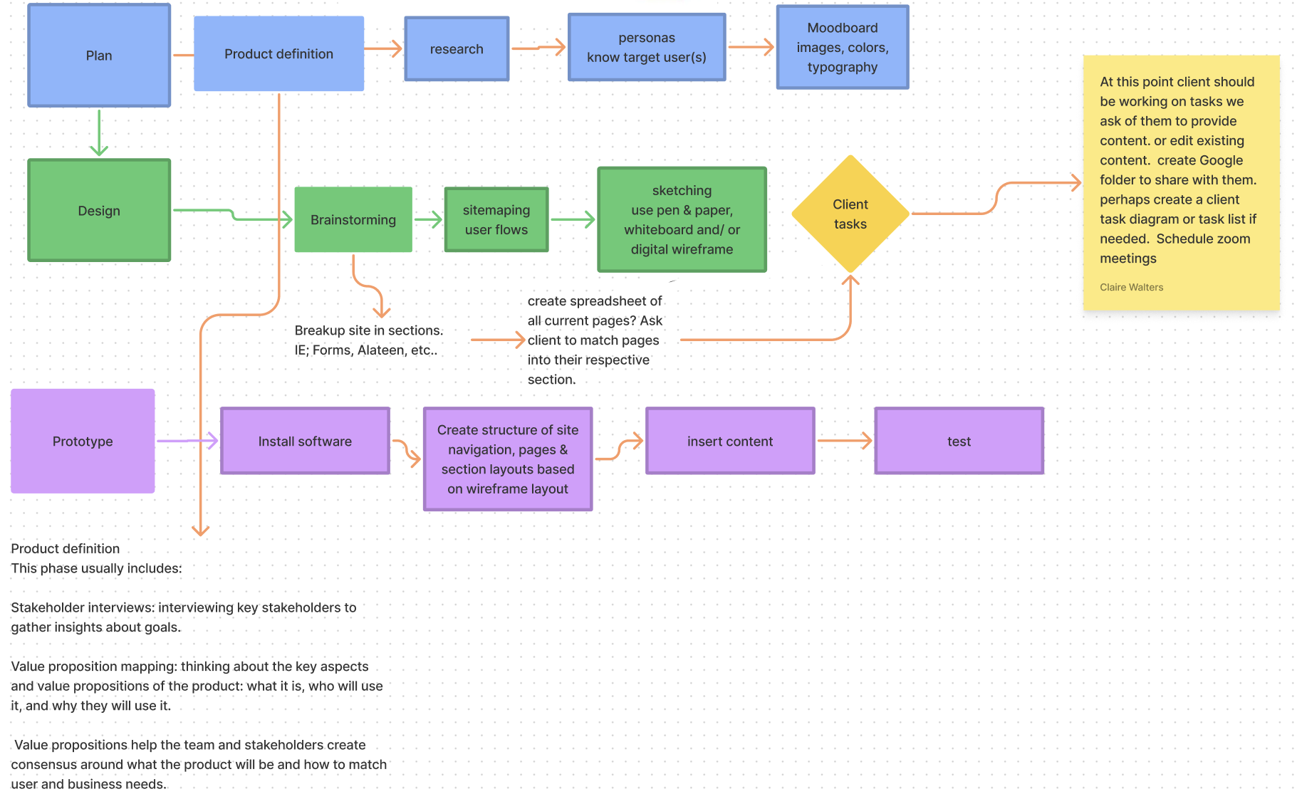 Example Website Build Process